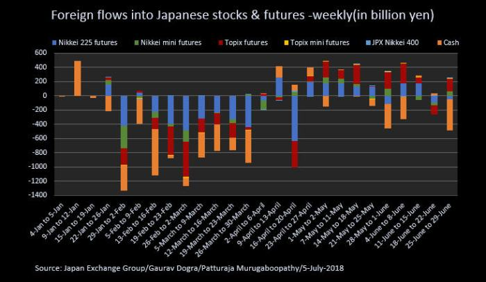 Foreign Flows into Japanese market.jpeg