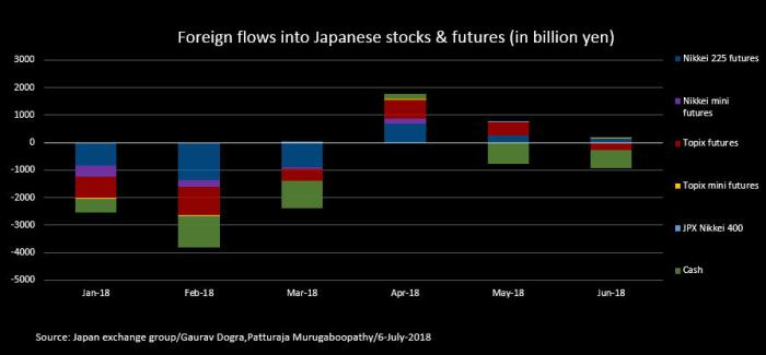 Foreign Inflows into Japan.jpeg