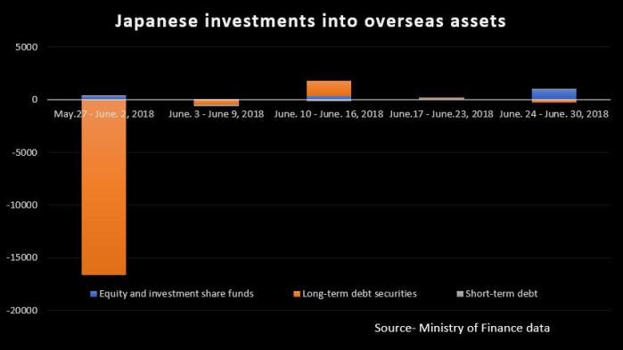 Japanese investment outside Japan.jpeg